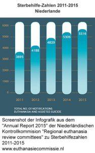 Sterbehilfe Niederlande 2011-2015
