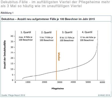 Pflege-Report 2018: Grafik Dekubitus – Anzahl neu aufgetretener Fälle je 100 Bewohner im Jahr 2015