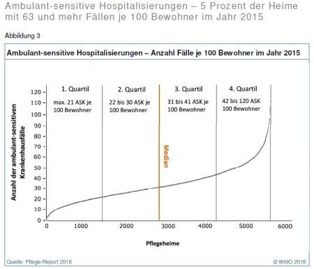 Pflege-Report 2018: Grafik Ambulant-sensitive Hospitalisierungen – Anzahl Fälle je 100 Bewohner im Jahr 2015