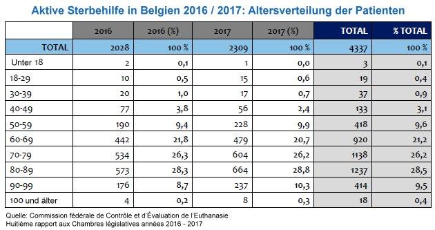 Sterbehilfe Belgien Zahlen 2016 / 2017, Grafik nach Alter