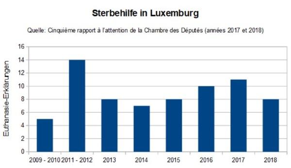 Sterbehilfe-Zahlen für Luxemburg 2009 - 2018