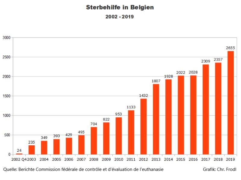 Sterbehilfe-Zahlen für Belgien 2002 bis 2019