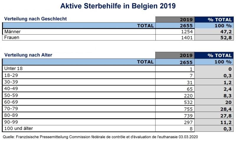 Zahlen Aktive Sterbehilfe in Belgien 2019