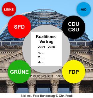 Illustration Koalitionsvertrag